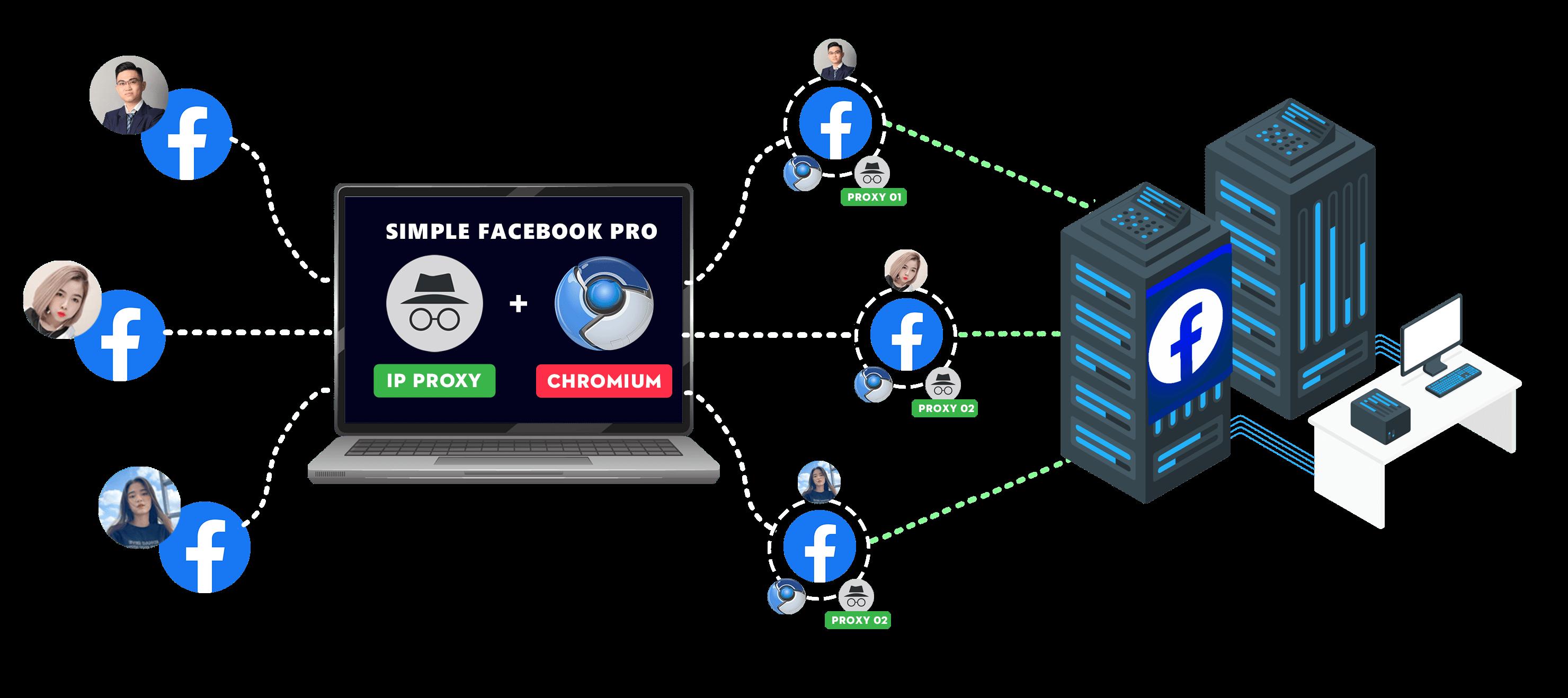 Simple Facebook Pro Proxy